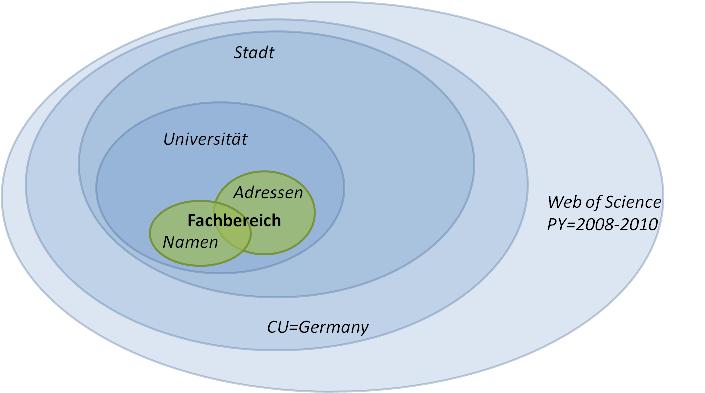 Darstellung der Bibliometrischen Analyse für das CHE Ranking, basierend auf dem Web of Science